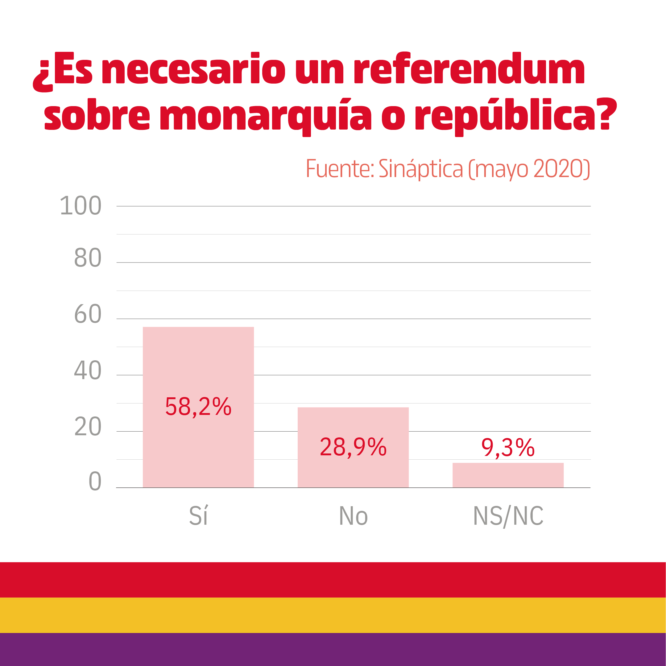 Encuesta referendum monarquía vs república