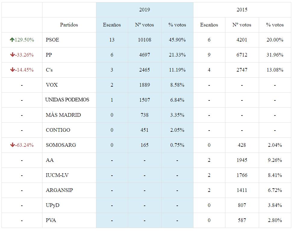 26M Resultados Elecciones Tabla