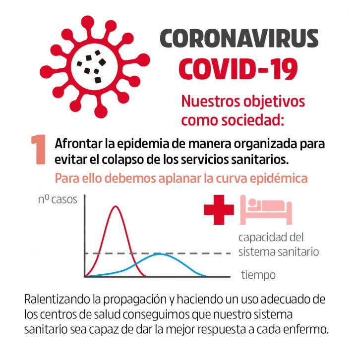 Coronavirus Objetivos y medidas 1
